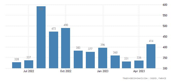 France Exports to Algeria
