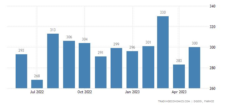France Exports to Australia