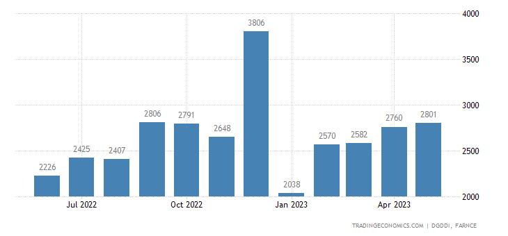 France Exports to China & Hong Kong (estimated)