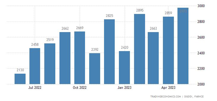 France Exports to China & Hong Kong