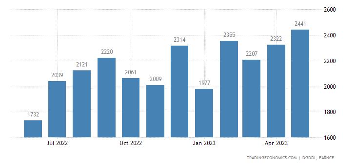 France Exports to China