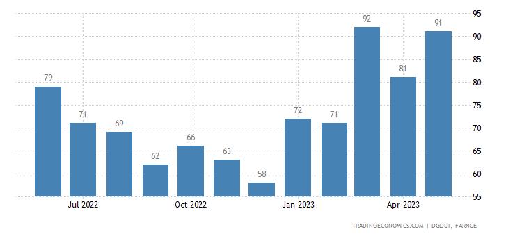 France Exports to Croatia (estimated)
