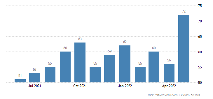 France Exports to Croatia