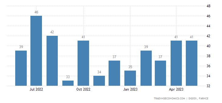 France Exports to Estonia