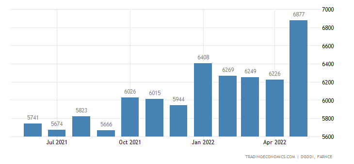 France Exports to Germany