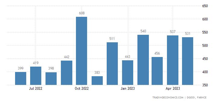 France Exports to Hong Kong
