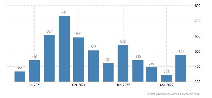 France Exports to India