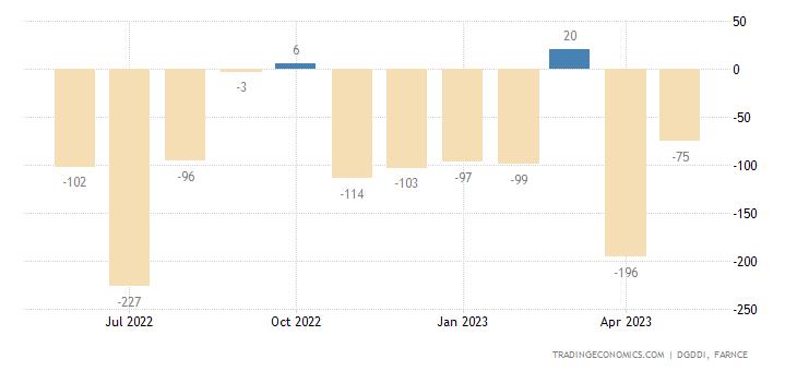 France Exports to Iran