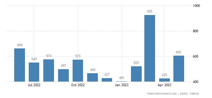 France Exports to Ireland