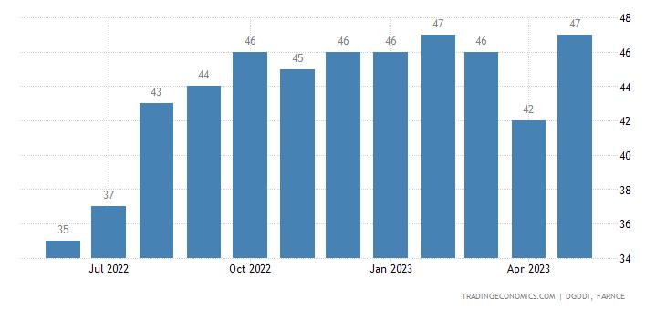 France Exports to Latvia