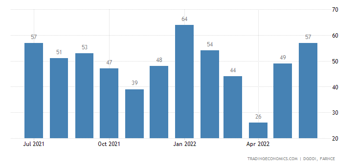 France Exports to Nigeria