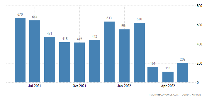 France Exports to Russia