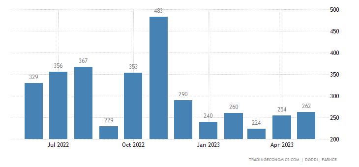 France Exports to Saudi Arabia