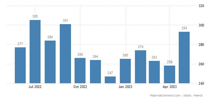 France Exports to Slovakia