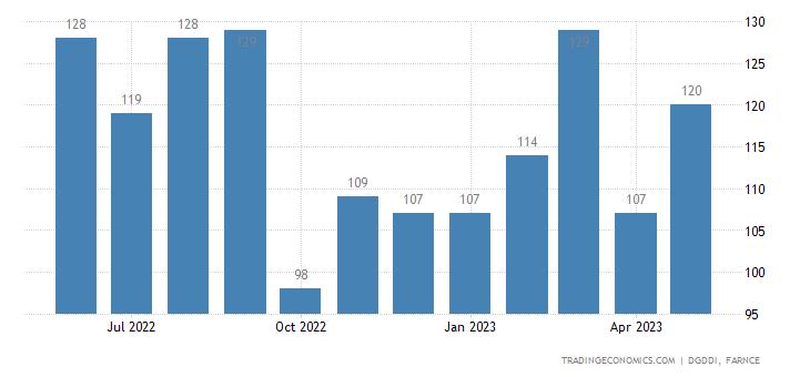 France Exports to Slovenia