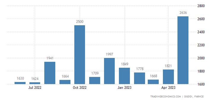 France Exports to Switzerland