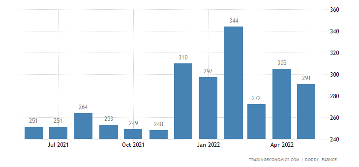 France Exports to Tunisia