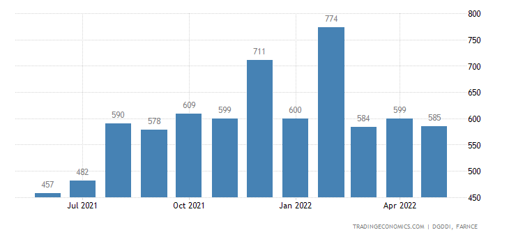 France Exports to Turkey