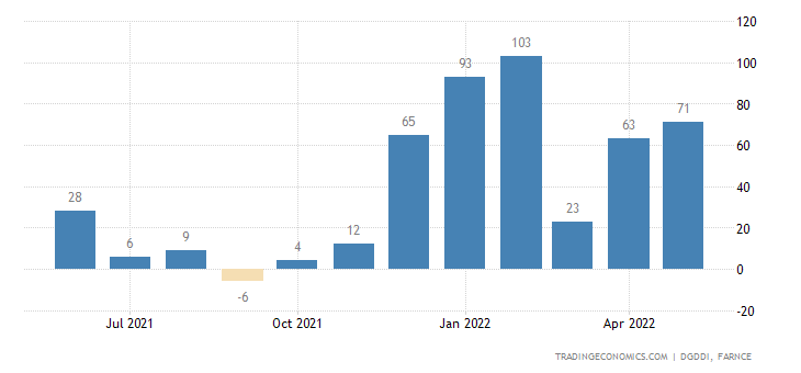 France Exports to Ukraine