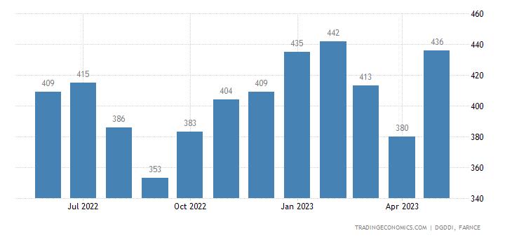 France Exports to United Arab Emirates