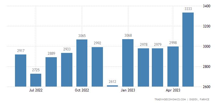 France Exports to United Kingdom