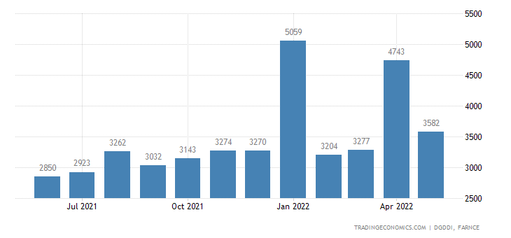 France Exports to United States