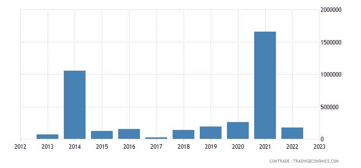 france exports tokelau