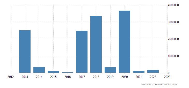 france exports tonga