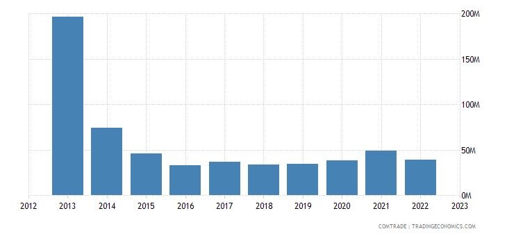 france exports trinidad tobago