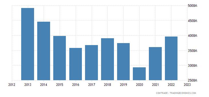 france exports tunisia