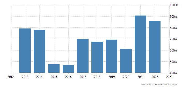 france exports turkey iron steel