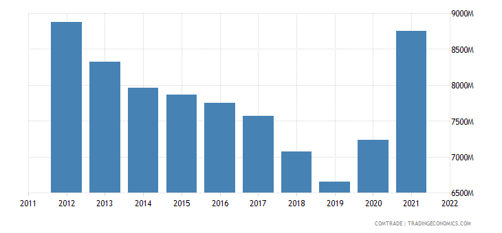 france exports turkey