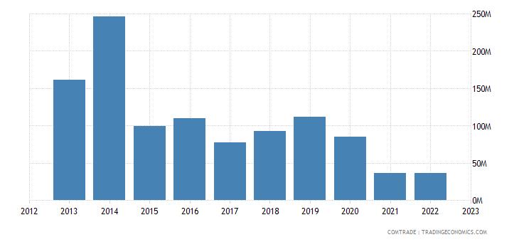 france exports turkmenistan