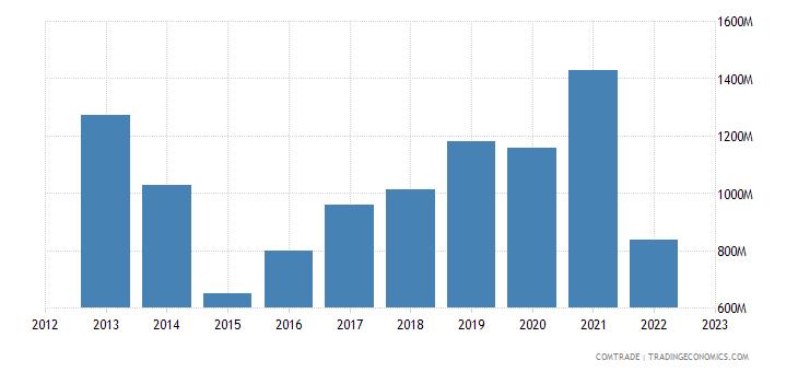france exports ukraine