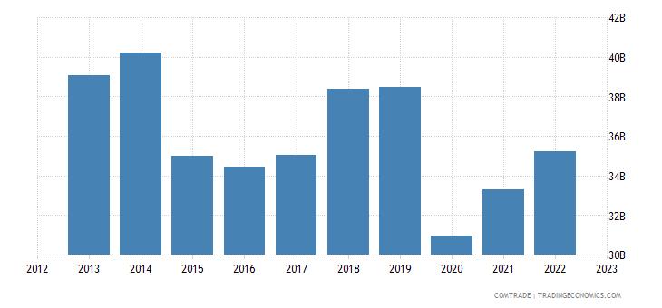 france exports united kingdom