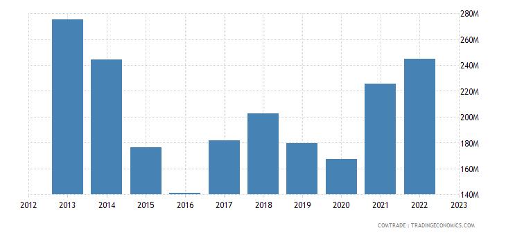 france exports uruguay