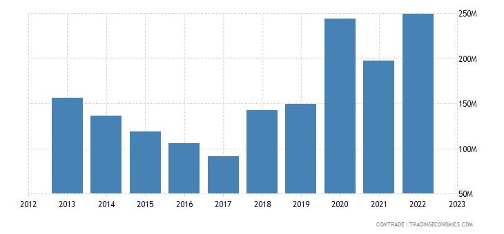 france exports uzbekistan