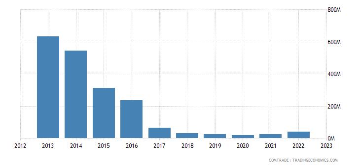 france exports venezuela