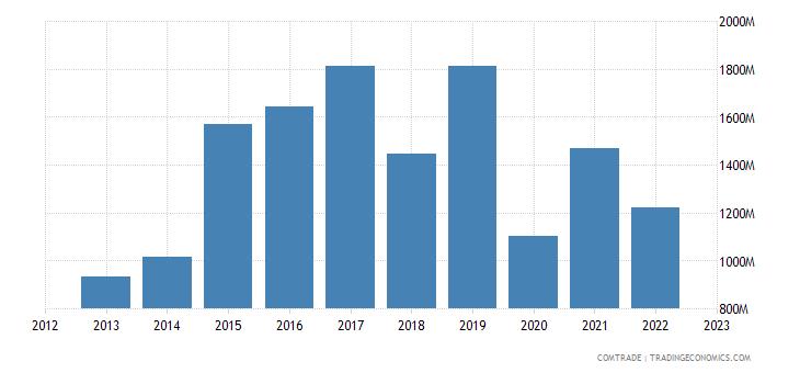 france exports vietnam