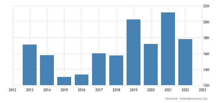 france exports wallis futuna