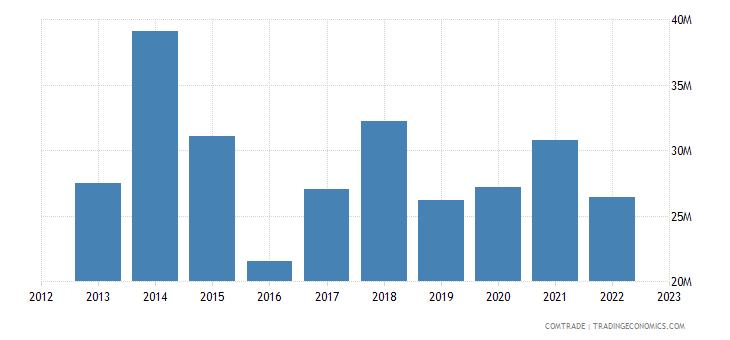 france exports zambia