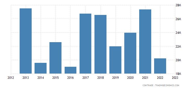 france exports zimbabwe