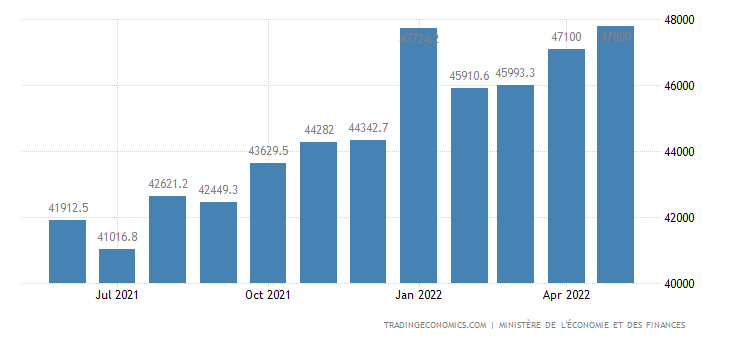 France Exports