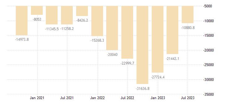 france external balance of goods services current prices eurostat data