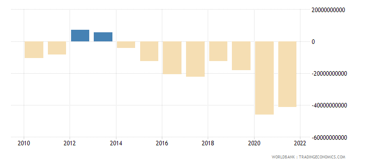 france external balance on goods and services constant lcu wb data
