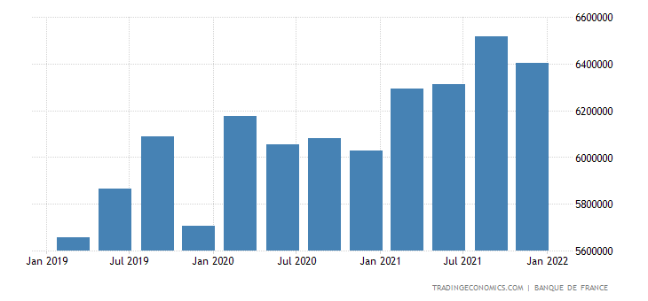 France Gross External Debt