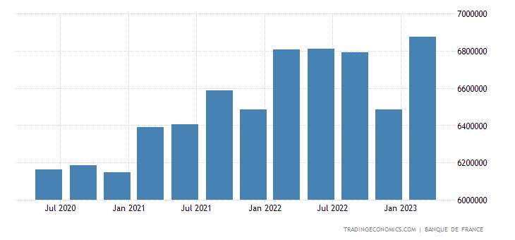 France Gross External Debt