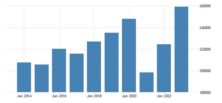 france extra eu trade exports eurostat data