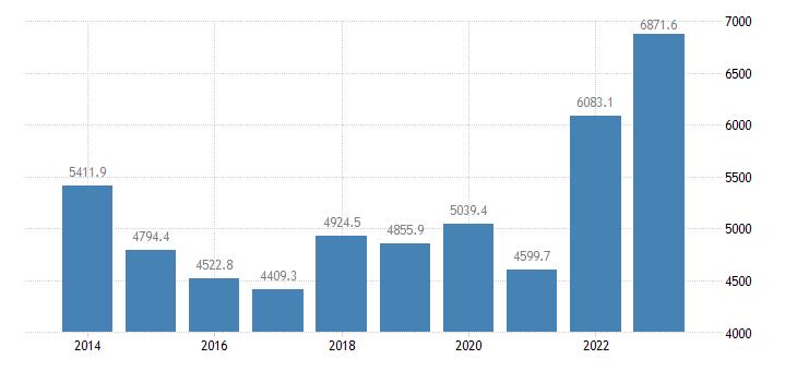 france extra eu trade of raw materials sitc 24 imports eurostat data