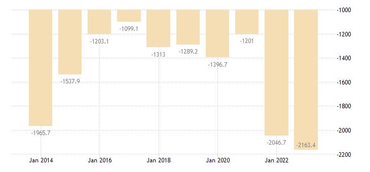 france extra eu trade of raw materials sitc 24 trade balance eurostat data